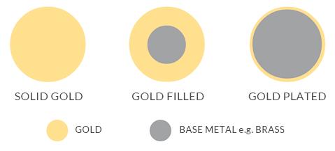 gold filled vs plaqué or